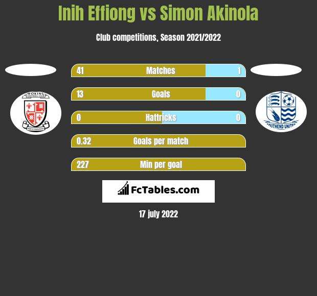 Inih Effiong vs Simon Akinola h2h player stats