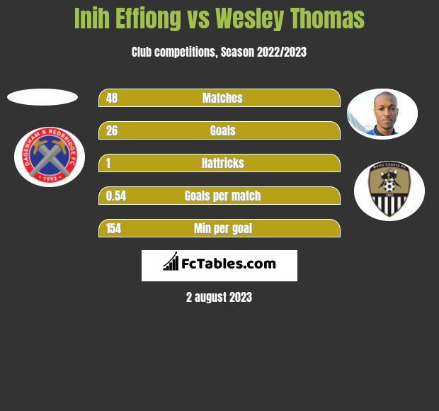 Inih Effiong vs Wesley Thomas h2h player stats