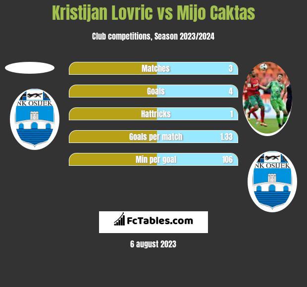 Kristijan Lovric vs Mijo Caktas h2h player stats