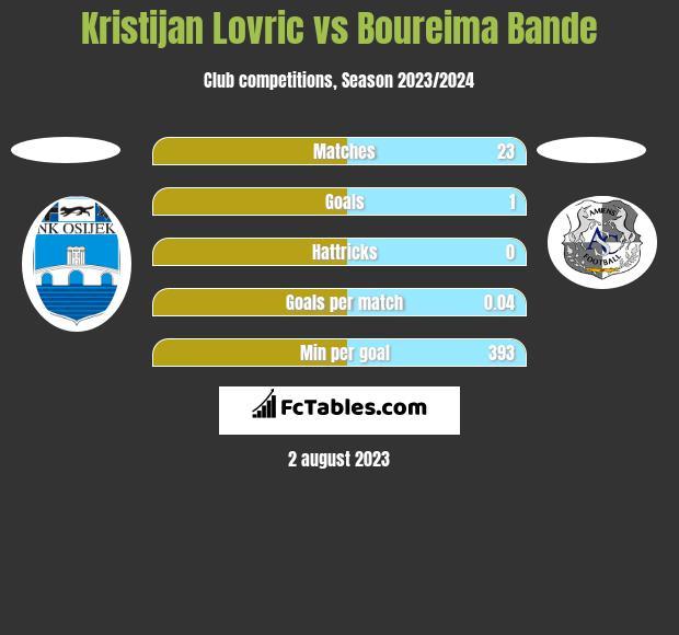 Kristijan Lovric vs Boureima Bande h2h player stats