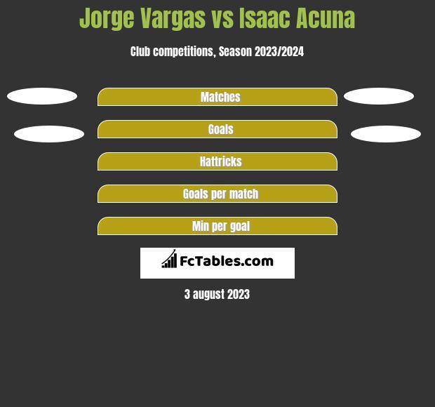 Jorge Vargas vs Isaac Acuna h2h player stats