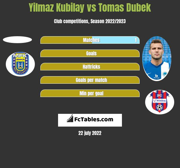 Yilmaz Kubilay vs Tomas Dubek h2h player stats