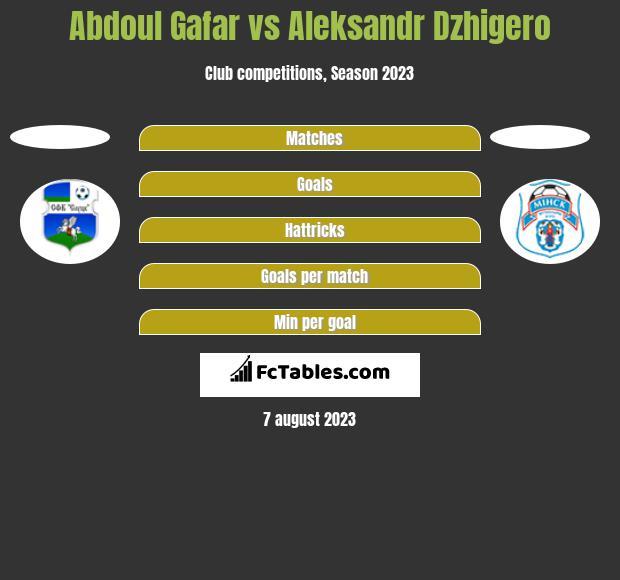 Abdoul Gafar vs Aleksandr Dzhigero h2h player stats