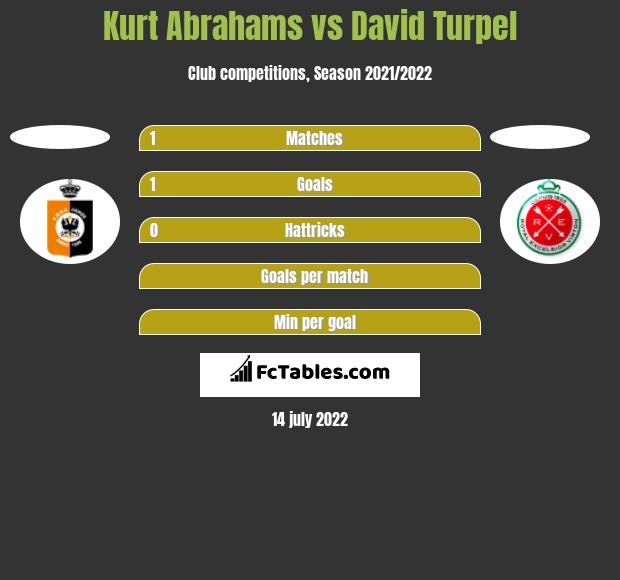 Kurt Abrahams vs David Turpel h2h player stats