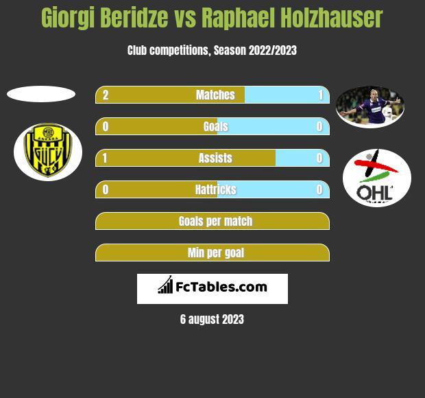 Giorgi Beridze vs Raphael Holzhauser h2h player stats