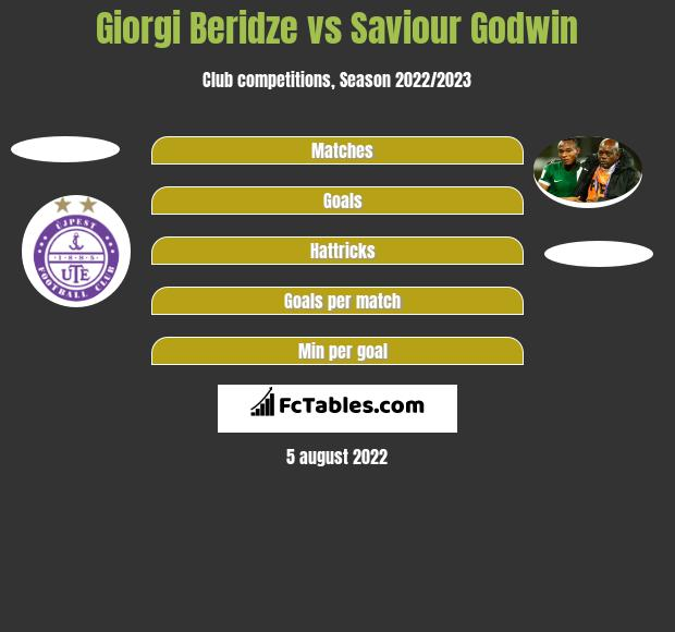 Giorgi Beridze vs Saviour Godwin h2h player stats