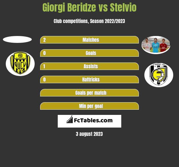 Giorgi Beridze vs Stelvio h2h player stats