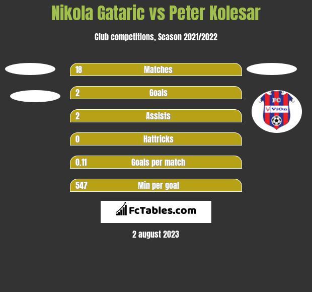 Nikola Gataric vs Peter Kolesar h2h player stats