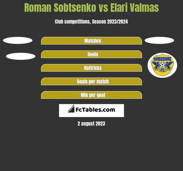 Roman Sobtsenko vs Elari Valmas h2h player stats