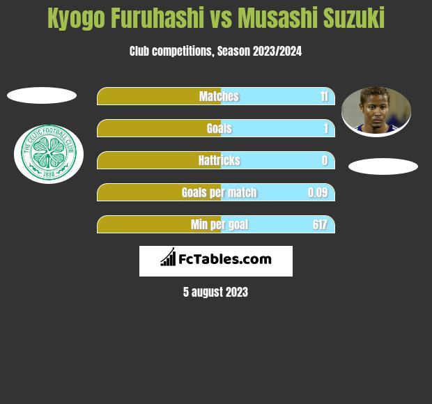 Kyogo Furuhashi vs Musashi Suzuki h2h player stats