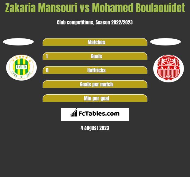 Zakaria Mansouri vs Mohamed Boulaouidet h2h player stats