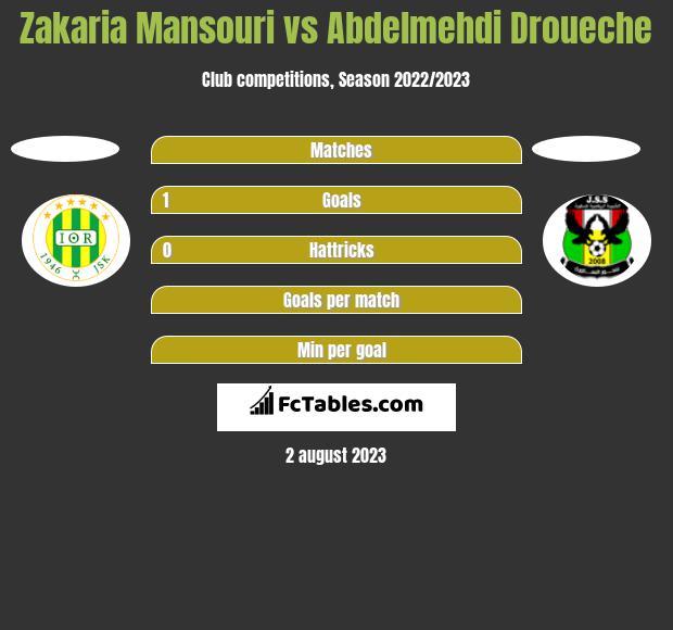 Zakaria Mansouri vs Abdelmehdi Droueche h2h player stats