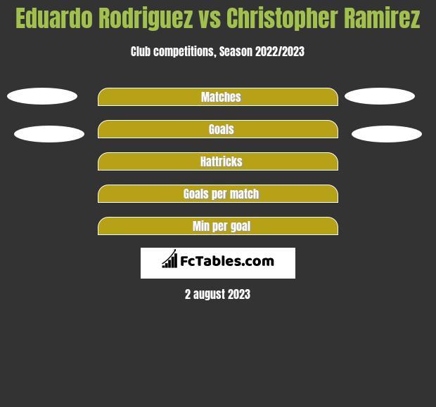 Eduardo Rodriguez vs Christopher Ramirez h2h player stats
