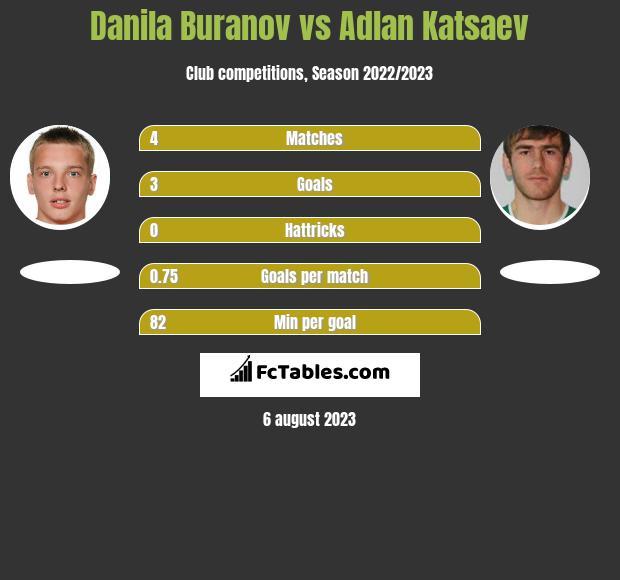 Danila Buranov vs Adłan Kacajew h2h player stats