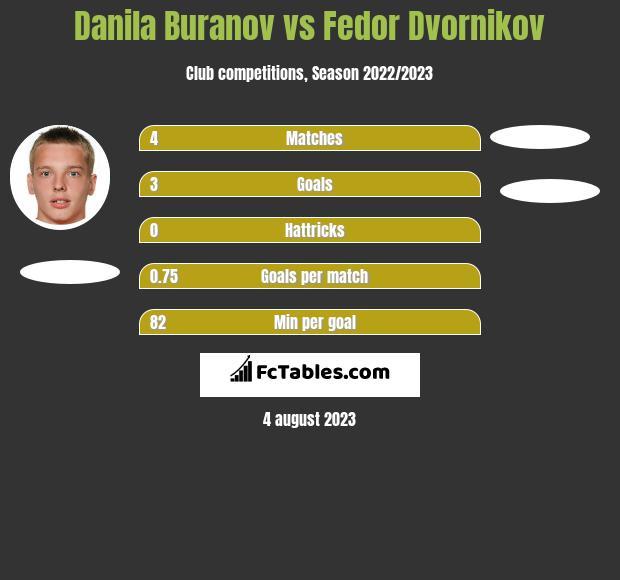Danila Buranov vs Fedor Dvornikov h2h player stats