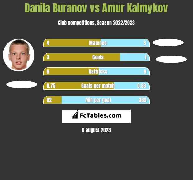 Danila Buranov vs Amur Kalmykov h2h player stats