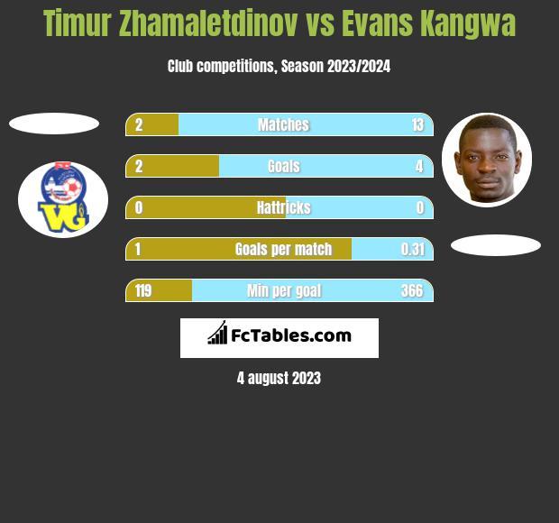 Timur Zhamaletdinov vs Evans Kangwa h2h player stats