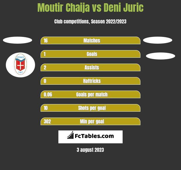 Moutir Chaija vs Deni Juric h2h player stats