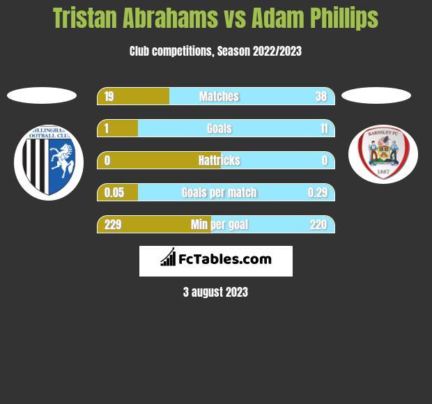 Tristan Abrahams vs Adam Phillips h2h player stats