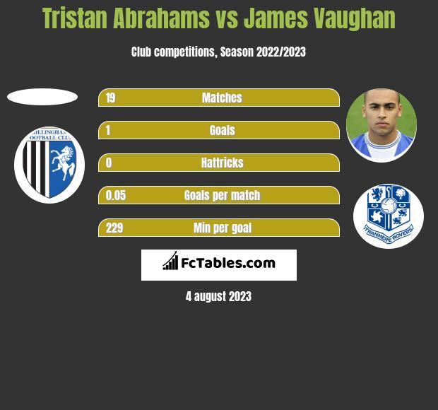 Tristan Abrahams vs James Vaughan h2h player stats