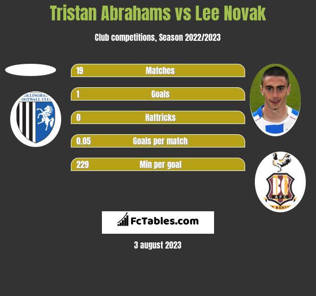 Tristan Abrahams vs Lee Novak h2h player stats