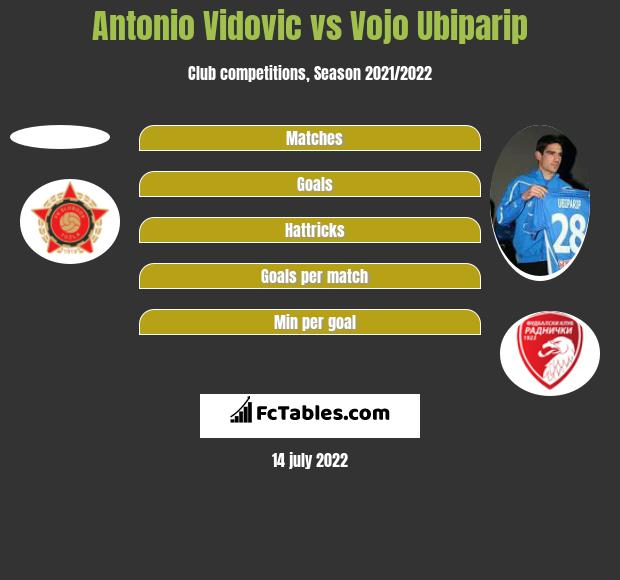 Antonio Vidovic vs Vojo Ubiparip h2h player stats