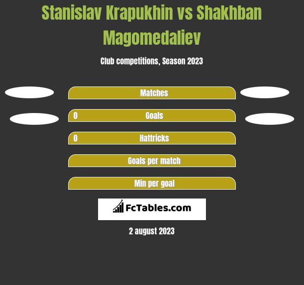 Stanislav Krapukhin vs Shakhban Magomedaliev h2h player stats