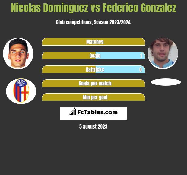 Nicolas Dominguez vs Federico Gonzalez h2h player stats