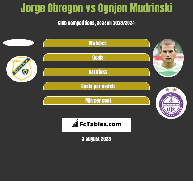 Jorge Obregon vs Ognjen Mudrinski h2h player stats