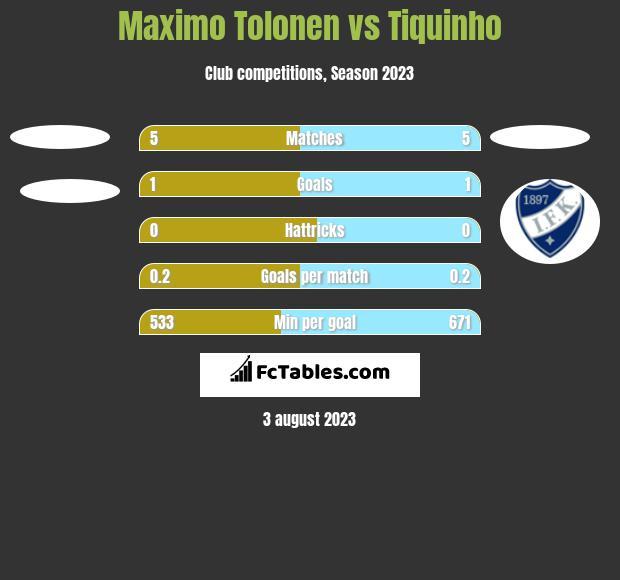 Maximo Tolonen vs Tiquinho h2h player stats