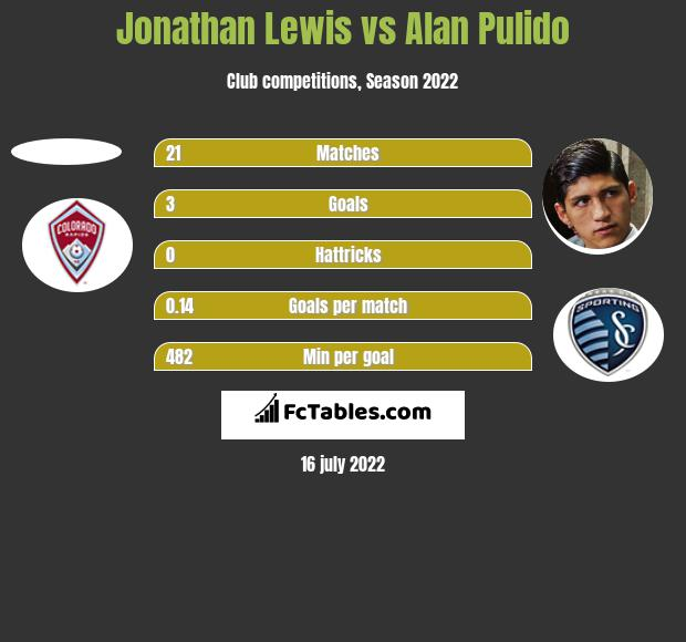 Jonathan Lewis vs Alan Pulido h2h player stats