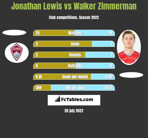 Jonathan Lewis vs Walker Zimmerman h2h player stats
