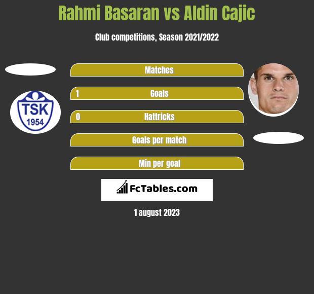 Rahmi Basaran vs Aldin Cajic h2h player stats