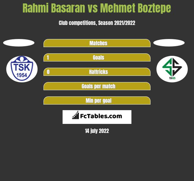 Rahmi Basaran vs Mehmet Boztepe h2h player stats