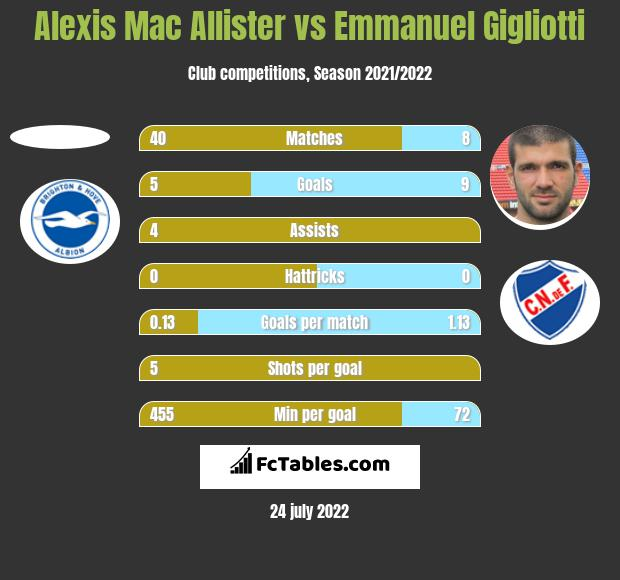 Alexis Mac Allister vs Emmanuel Gigliotti h2h player stats