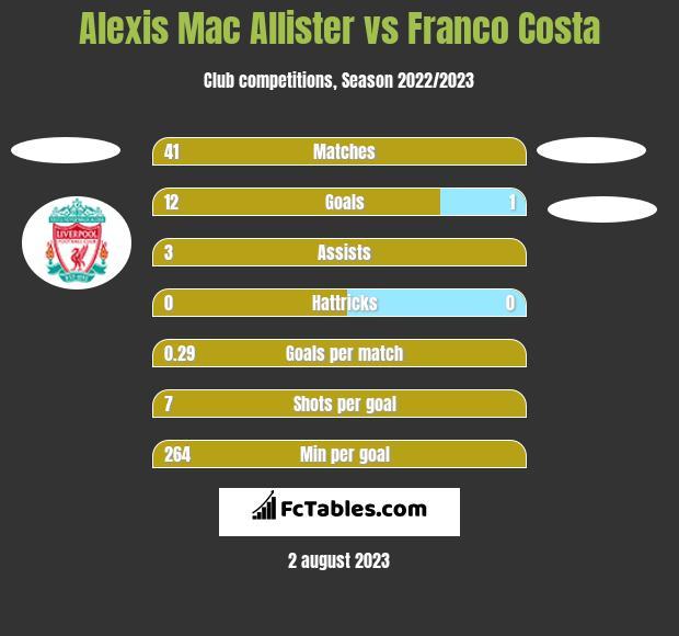 Alexis Mac Allister vs Franco Costa h2h player stats