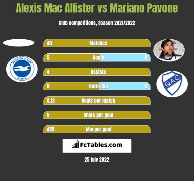 Alexis Mac Allister vs Mariano Pavone h2h player stats