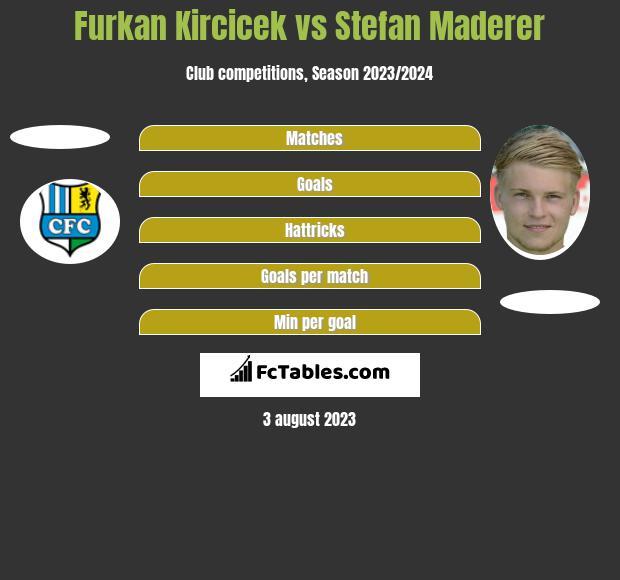 Furkan Kircicek vs Stefan Maderer h2h player stats