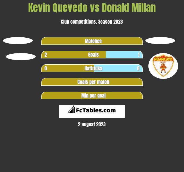 Kevin Quevedo vs Donald Millan h2h player stats