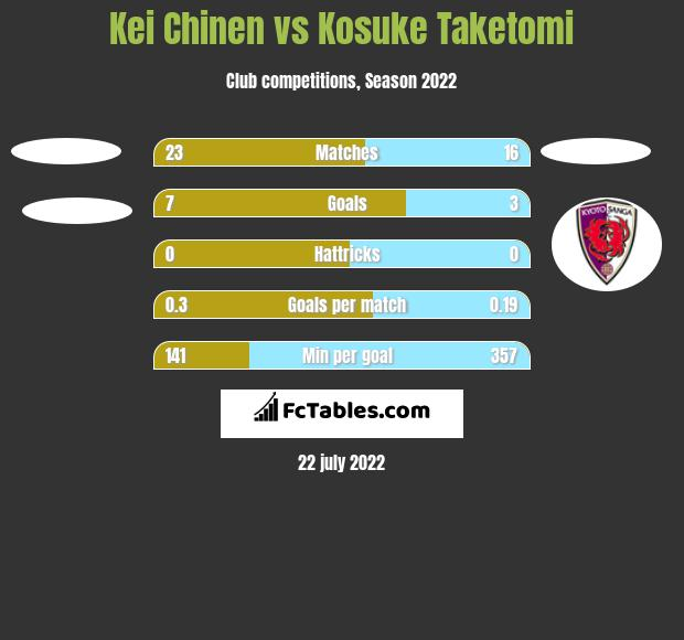 Kei Chinen vs Kosuke Taketomi h2h player stats