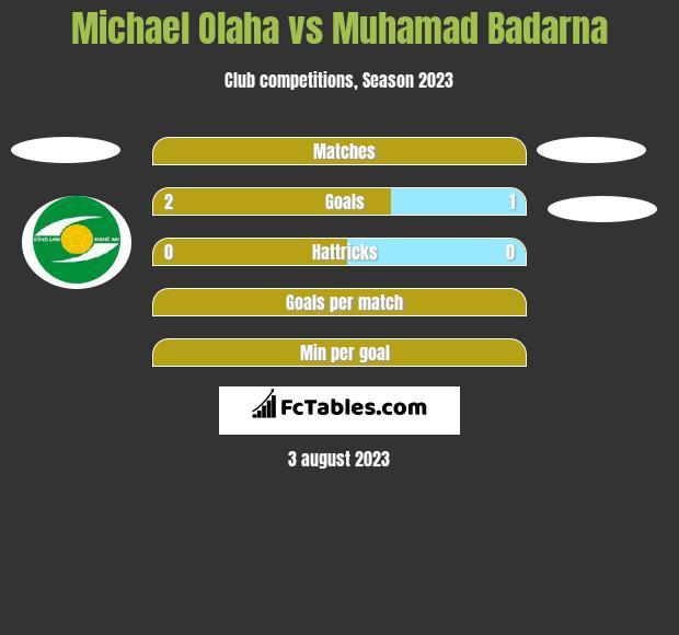Michael Olaha vs Muhamad Badarna h2h player stats