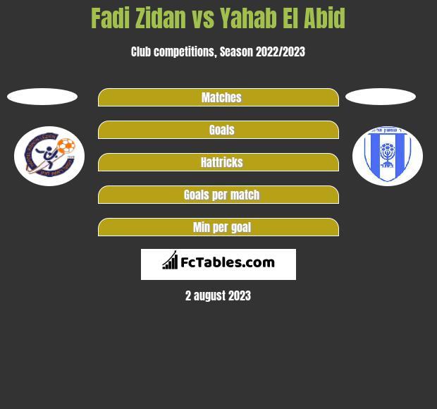 Fadi Zidan vs Yahab El Abid h2h player stats