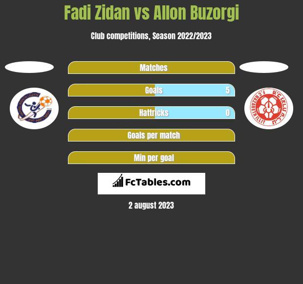 Fadi Zidan vs Allon Buzorgi h2h player stats