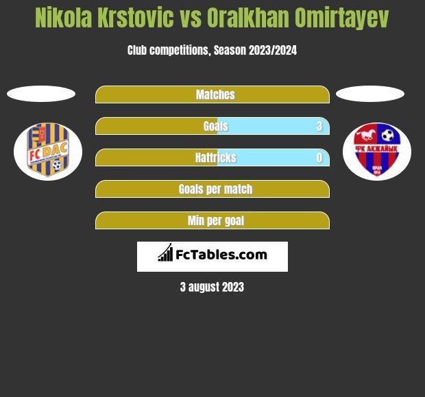 Nikola Krstovic vs Oralkhan Omirtayev h2h player stats