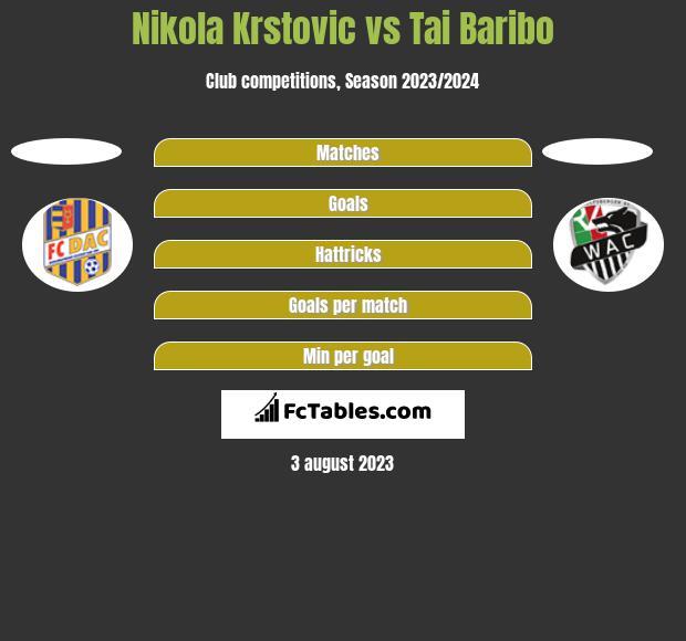 Nikola Krstovic vs Tai Baribo h2h player stats