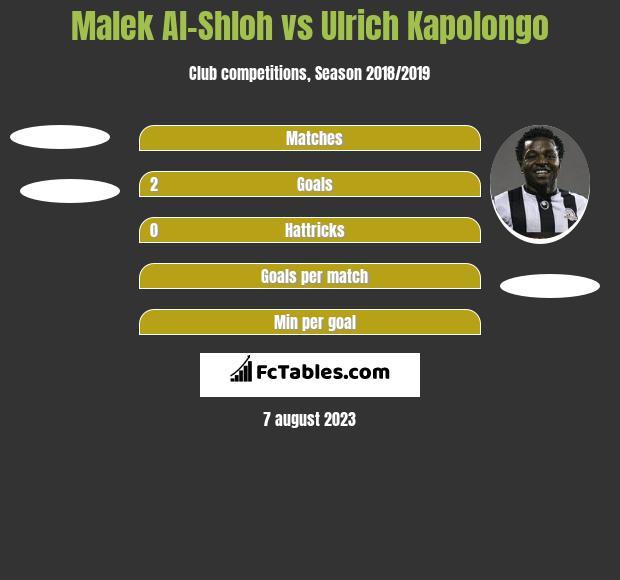 Malek Al-Shloh vs Ulrich Kapolongo h2h player stats
