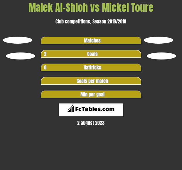 Malek Al-Shloh vs Mickel Toure h2h player stats