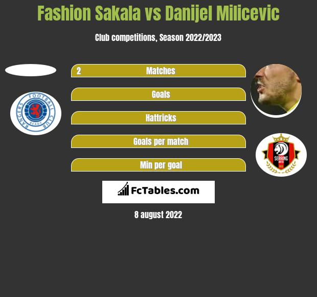 Fashion Sakala vs Danijel Milicevic h2h player stats