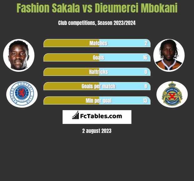 Fashion Sakala vs Dieumerci Mbokani h2h player stats