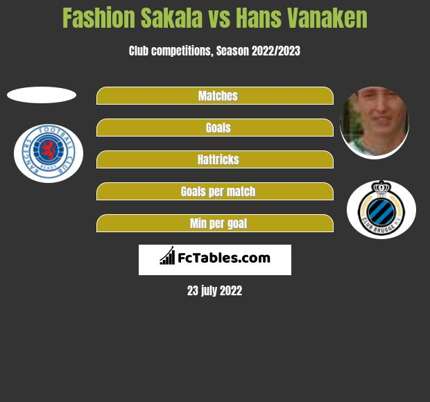 Fashion Sakala vs Hans Vanaken h2h player stats